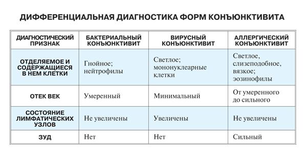 Форми кон'юнктивіту