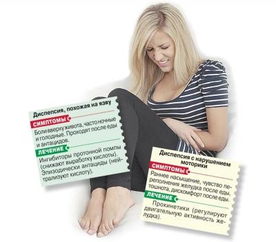 діагностика гастриту під час вагітності