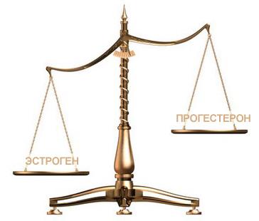 Гормональний баланс