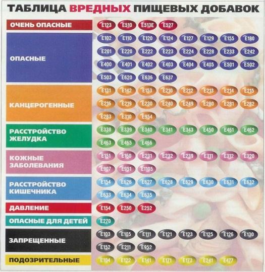 Таблиця шкідливих харчових добавок