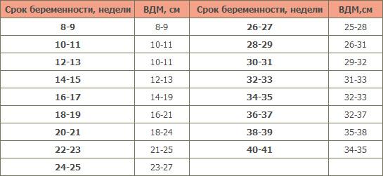 Таблиця відповідності висота дна матки терміну вагітності